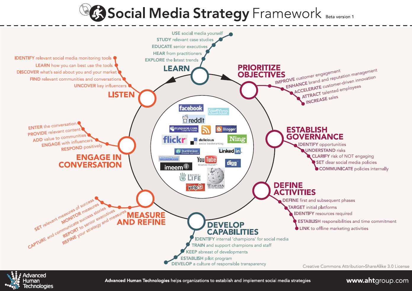 Social Media Strategies In Student Affairs Techknowtools