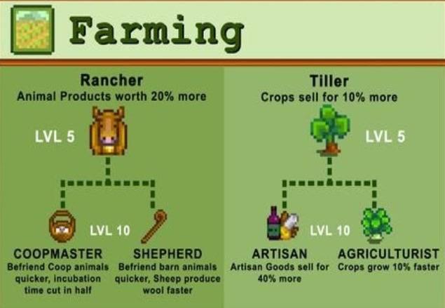 Stardew Valley Rancher or Tiller – Which One is Best?