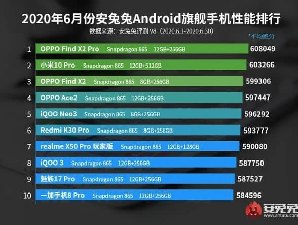 Which Phone Has The Highest Antutu Score
