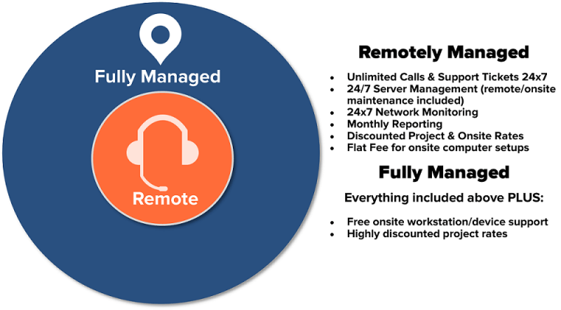 Remote vs Fully Managed Graphic_1000x554