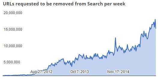 Google Asked to Remove 558 Million Pirate Links