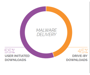 malware delivered from piracy sites