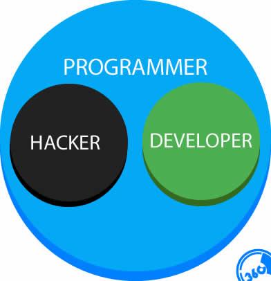 programmer-vs-hacker-vs-developer