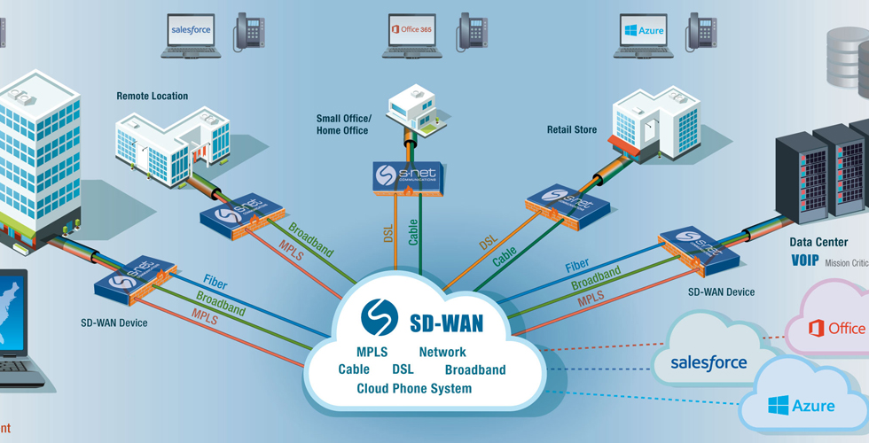 What is SD WAN and what does it mean to you?