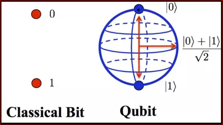 Normal computer stores data in binary digits or bits (1 or a 0), quantum computers stores in Qbits
