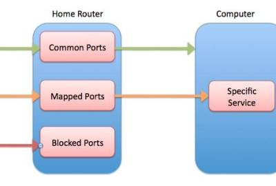Q&A: WHAT IS PORT FORWARDING?