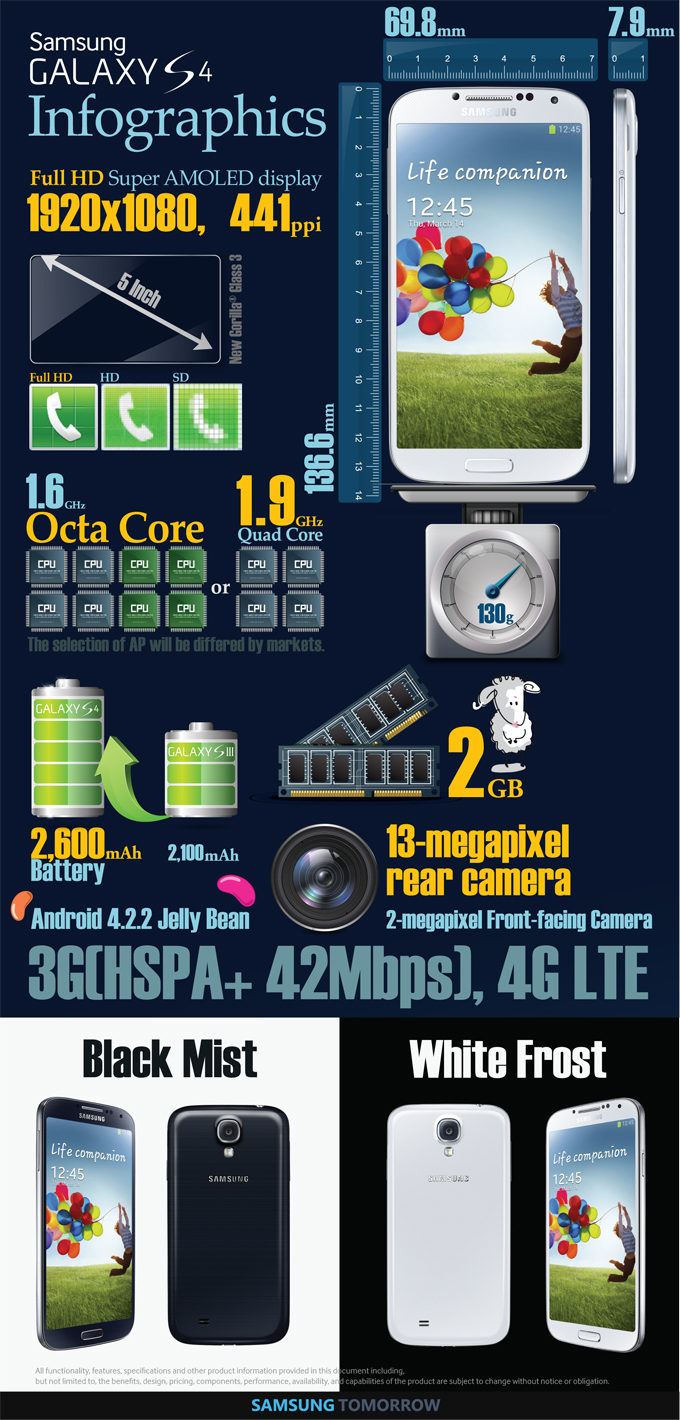 S4 infographic