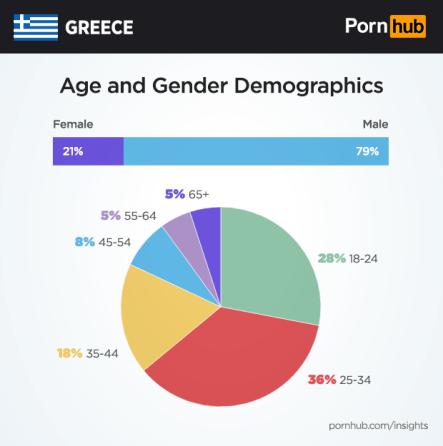 pornhub-insights-greece-demographics