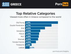 pornhub-insights-greece-relative-categories