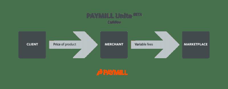 paymillbeta