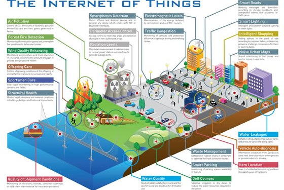 On the Horizon of the Internet of Things