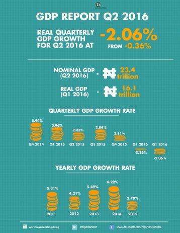 Nigerian stats