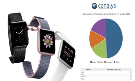 apple-watch-canalys