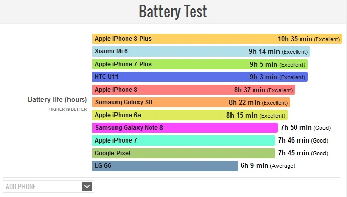 Test: iPhone 8 Plus has the longest battery life of any iPhone ever made -  TechMoran