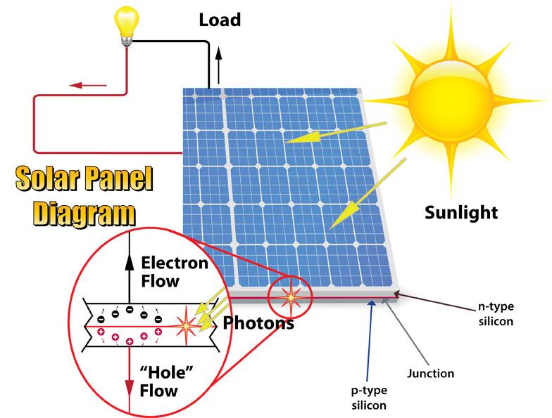 Solar Panel Cell Diagram - Enthusiast Wiring Diagrams •
