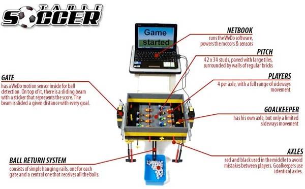 lego computer robot foosball football soccer