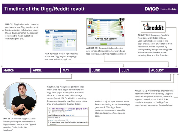 digg reddit revolt social news website