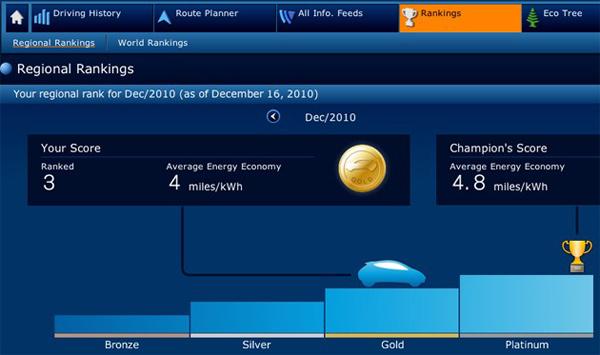 nissan leaf energy efficiency green fuel rankings