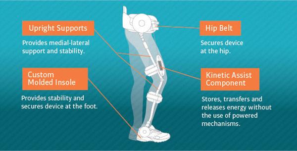 Cadence Kickstart exoskeleton