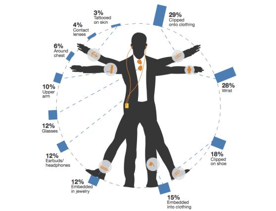 연구: 손목을 노리는 애플이 더 현명할 수도