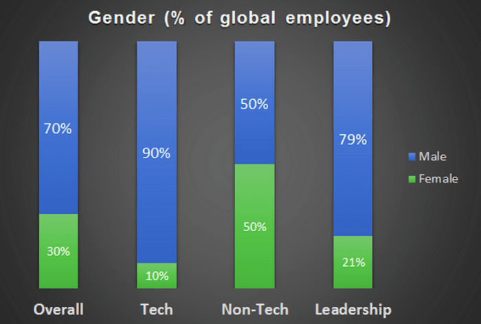 gender-breakdown-twitter
