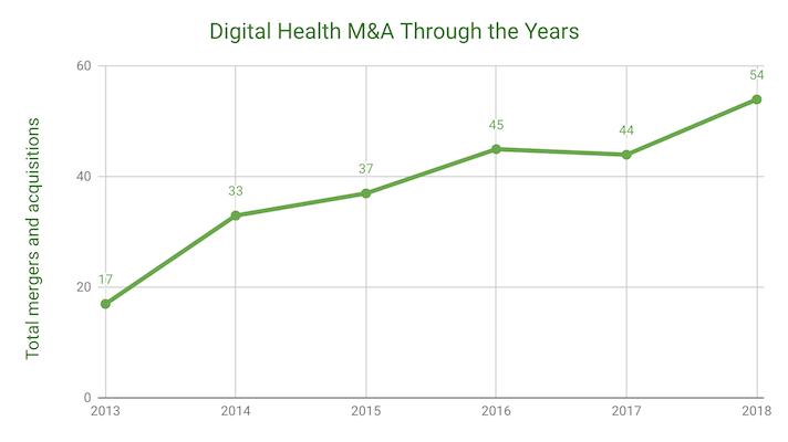 2018년 디지털 헬스케어 분야 M&A 사례