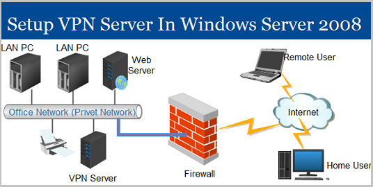 Configure VPN Server in Windows Server 2008 R2
