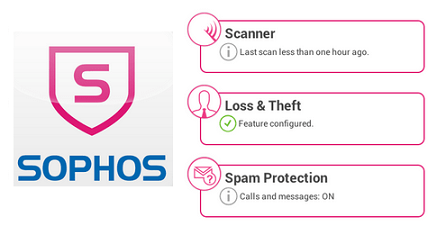 Sophos Security Monitor Antivirus Apps