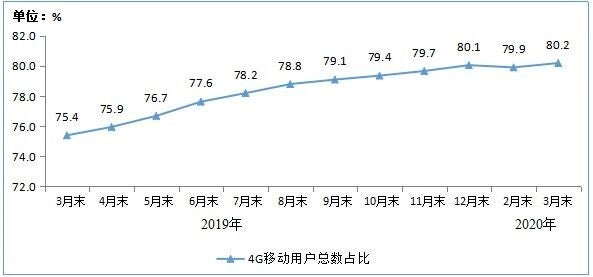 4G users in China make up 80.2% of all smartphone users