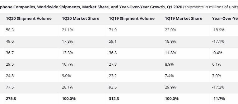 Coronavirus affected the global smartphone market in the first quarter