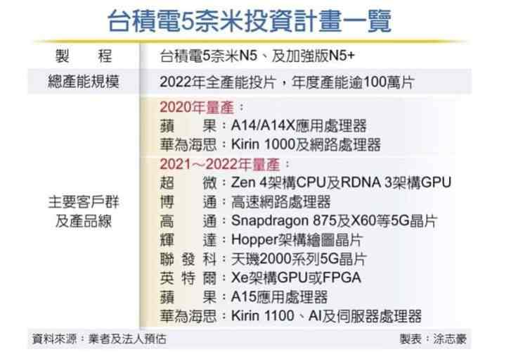 Kirin 1000 with 5 nm will arrive this year, while Kirin 1100 will be launched in 2021