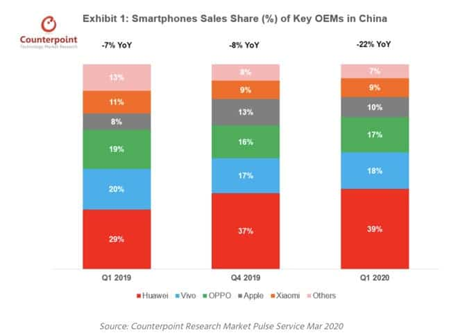 The iPhone 11 has been China's best-selling smartphone for 7 consecutive months