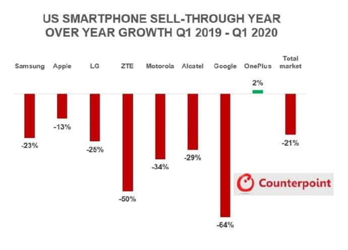 The US smartphone market is declining – only OnePlus is rising against the trend