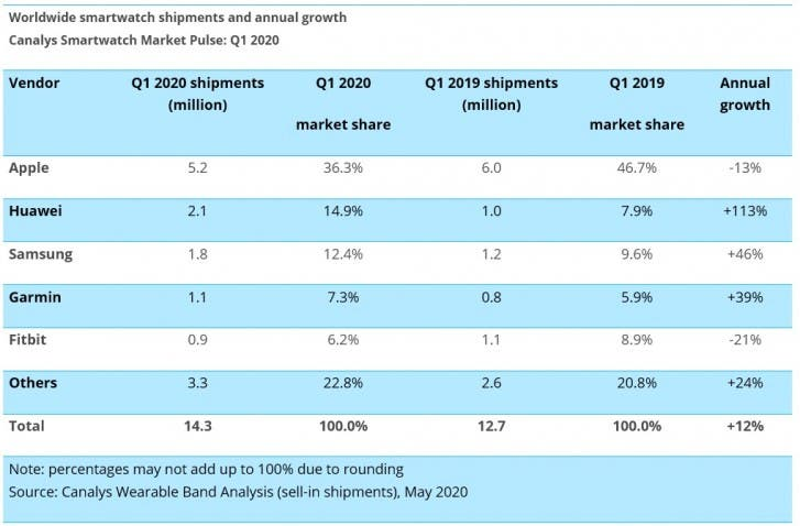 Global smartwatch shipments grew 12% in the first quarter of 2020