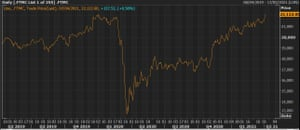 The FTSE 250 hit a fresh record high on Wednesday.