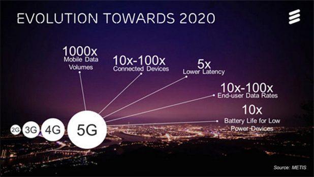 5G мрежа достигна 2Gbps на открито