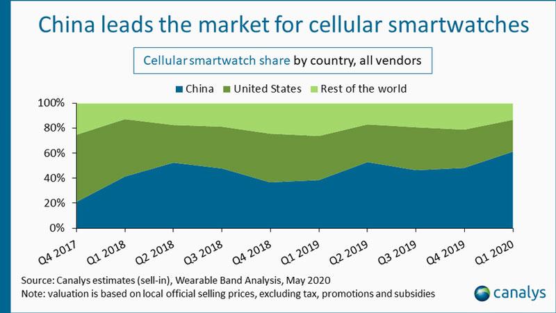 පසුගිය වසරට සාපේක්ෂව ලොවපුරා Smartwatch වෙළඳපොල 12% කින් වර්ධනය වී ඇති බව Canalys ආයතනය අනාවරණය කරයි