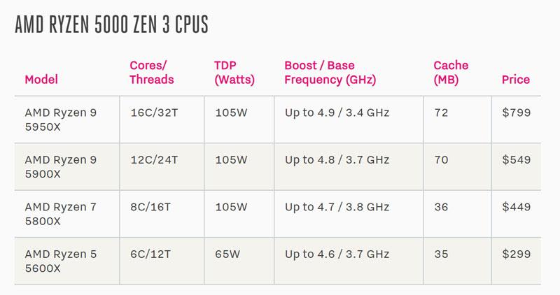 AMD සමාගම විසින් ඔවුන්ගේ Zen 3 architecture එක සහිත Ryzen 5000 Series එකේ Desktop CPUs එළිදක්වයි