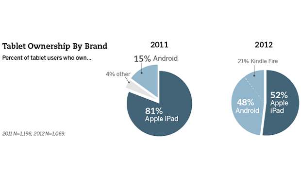 iPad is popular among American adults