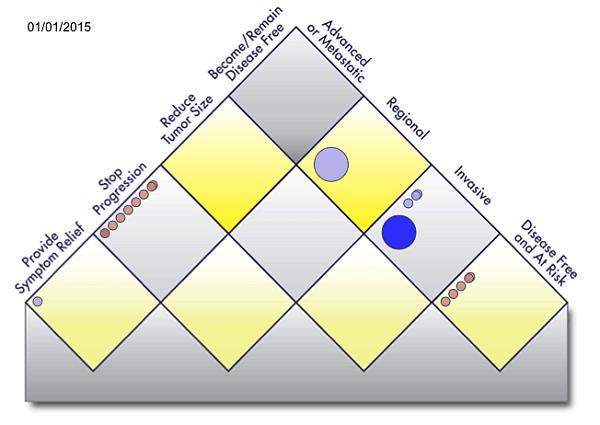 Value matrix for melanoma