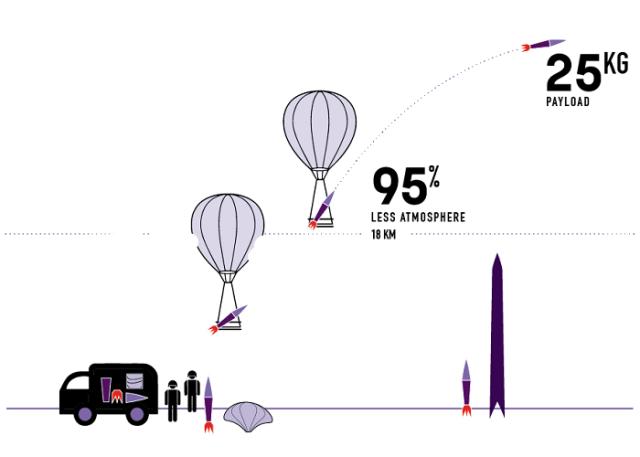 Leo Aerospace technology