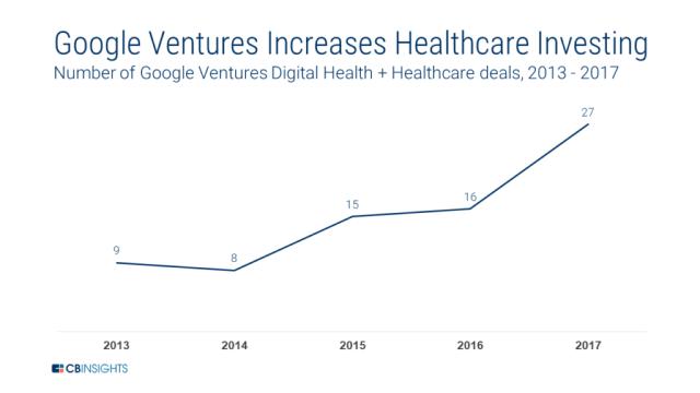 Google health investments