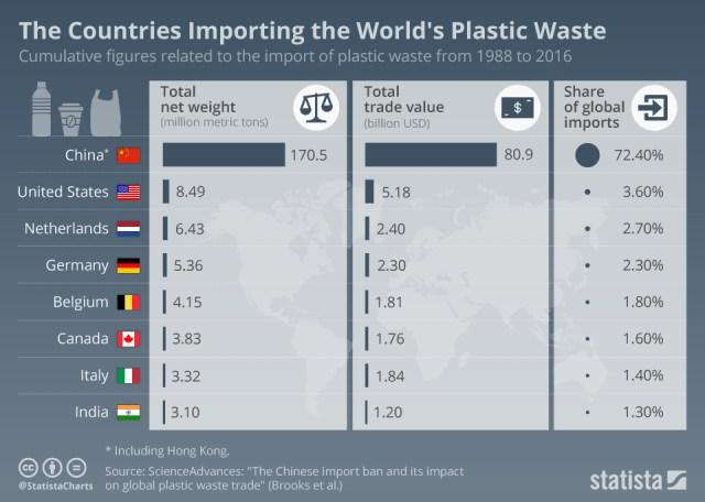 Plastic waste imports