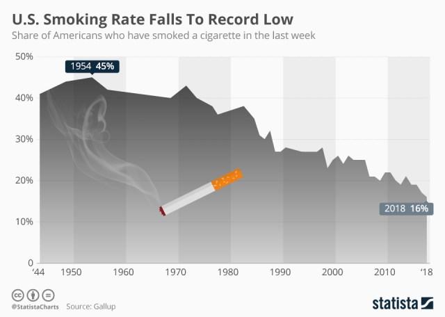 Chart: smoking in the U.S.
