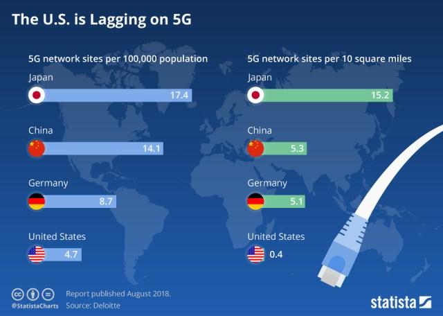 5G development
