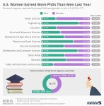 Women and men PhDs chart