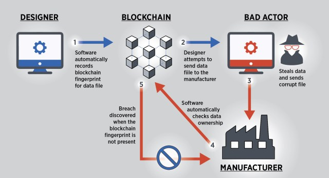 Chart: Blockchain in manufacturing