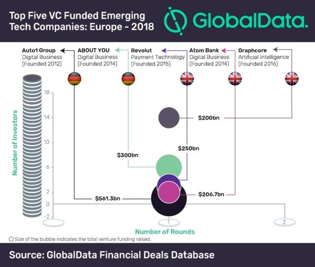 Top 5 venture deals in Europe
