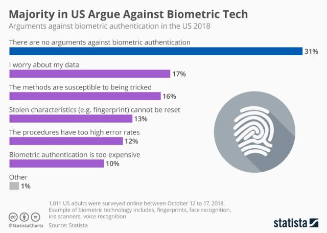 Biometrics opinions chart