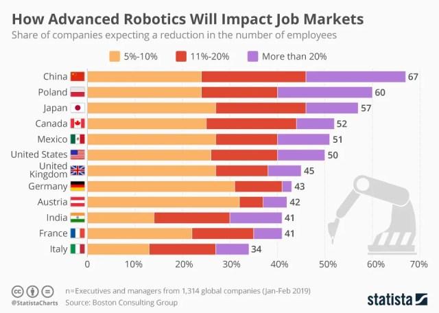 Robotics job impact